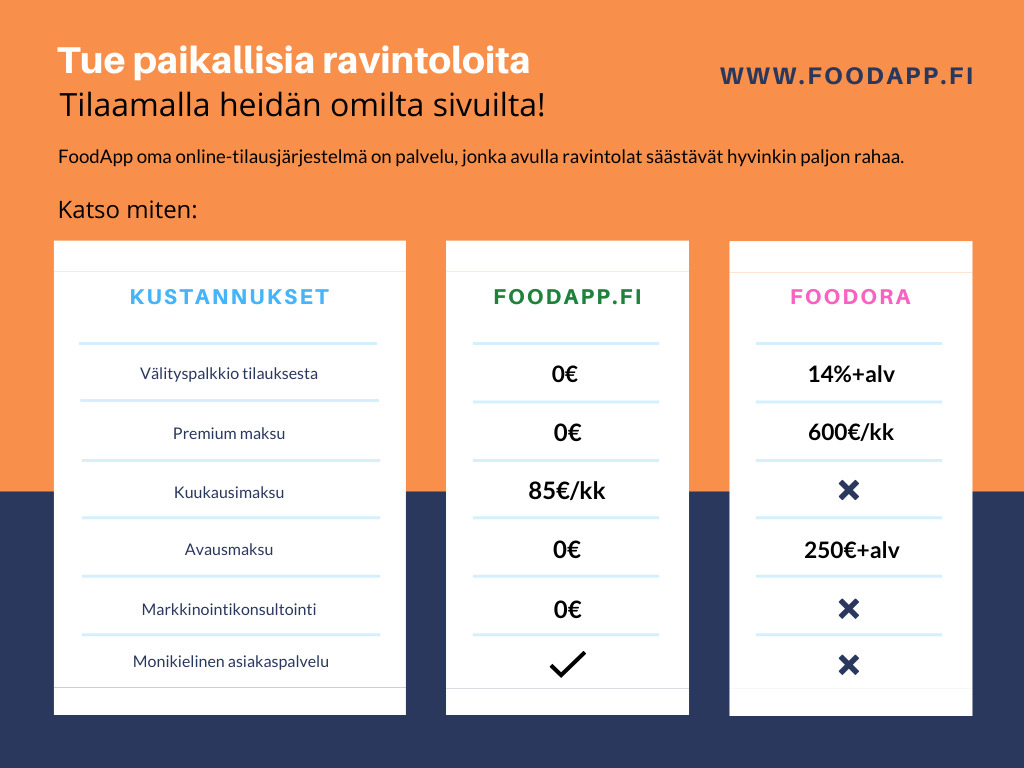 comparision of foodapp with Foodora